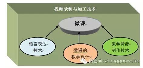 【行业资讯】三问微课:影响微课质量的关键因素